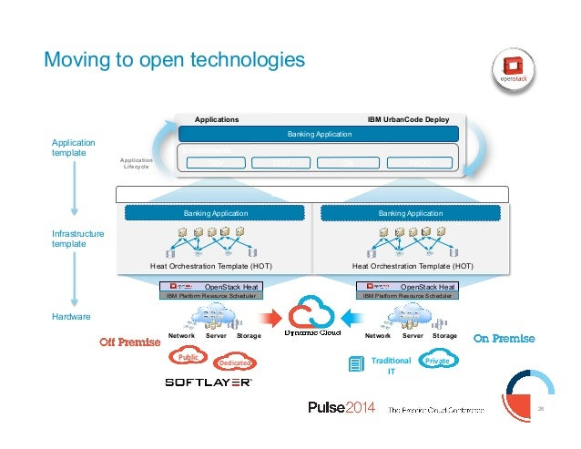 IBM Pulse 2014 1579 DevOps Technical Strategy and Roadmap – Application Road Map