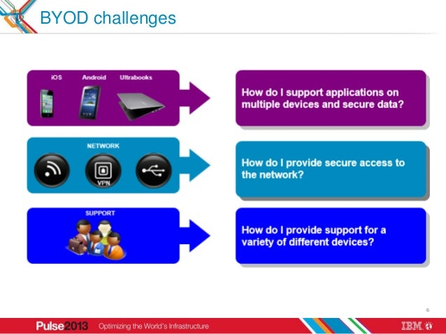 BYOD challenges                  6