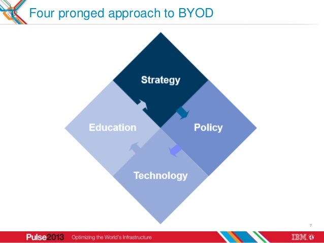 Four pronged approach to BYOD                                7