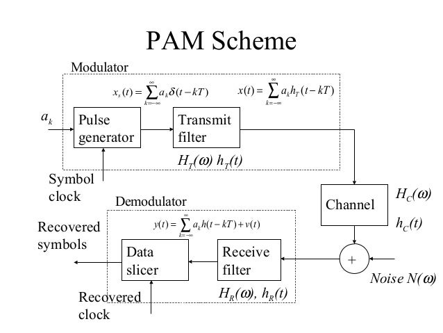block diagram of pulse amplitude modulation  zen diagram, block diagram