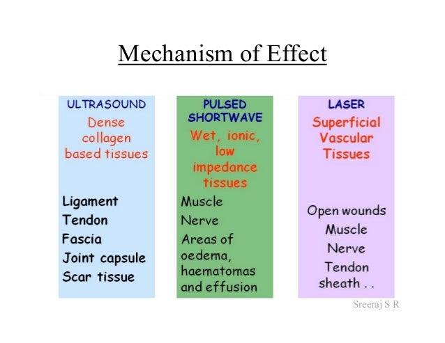 Short Wave Diathermy Pdf