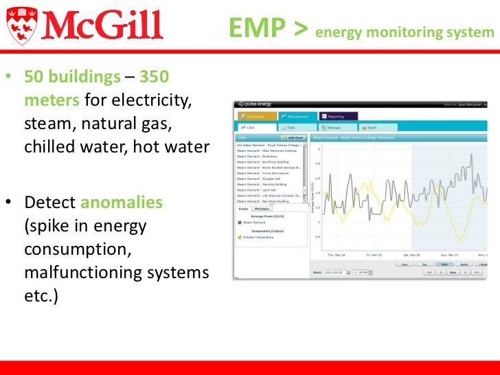 Energy Use Monitoring Systems : Pulse energy webinar strategies for reducing use