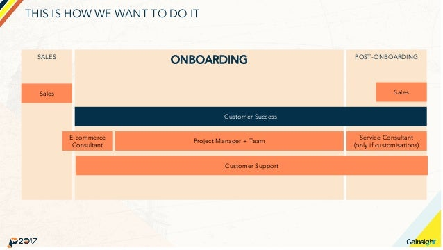THIS IS HOW WE WANT TO DO IT SALES ONBOARDING POST-ONBOARDING Sales Customer Success E-commerce Consultant Project Manager...