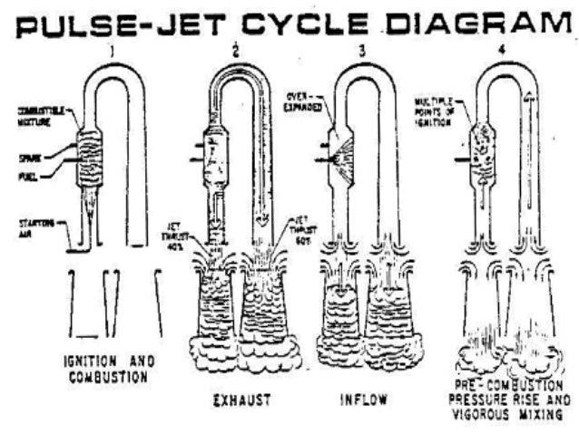 pulse jet engine informal