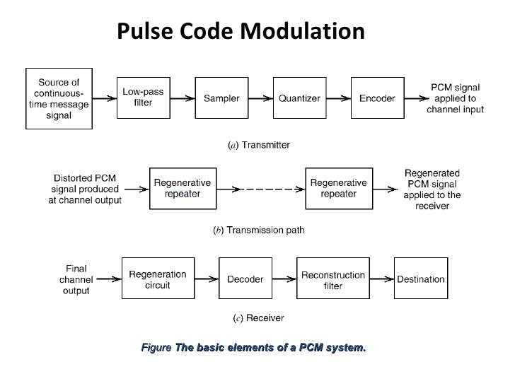 Digital communication pulse code modulation.