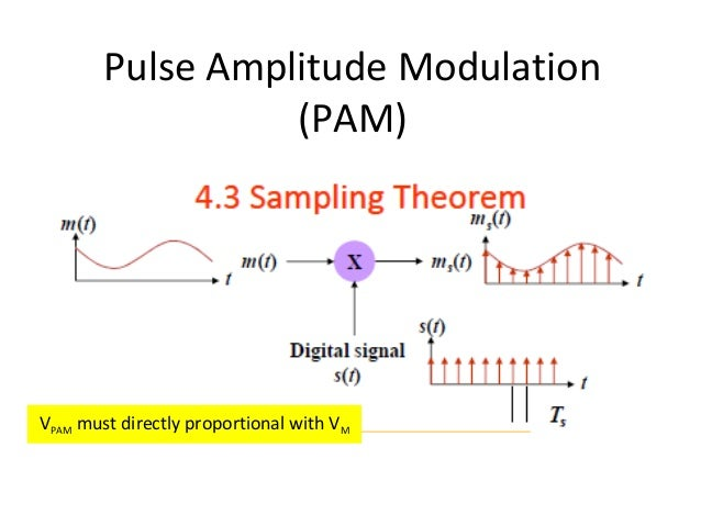 Pulse Amplitude Modulation (PAM)  VPAM must directly proportional with VM