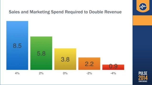 Return on Investment? 2 pp decrease in churn - Increases revenue by 50% - Decreases S&M spend by 30%