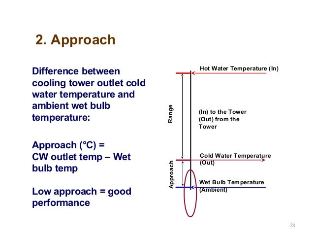 Cooling Tower: Cooling Tower Evaporation Calculation
