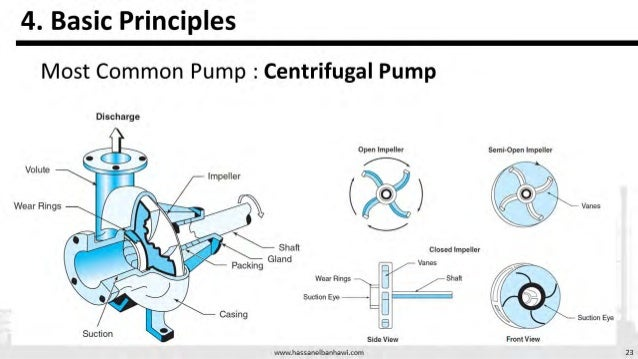 Pumps presentation on Types, Classification and governing Equations