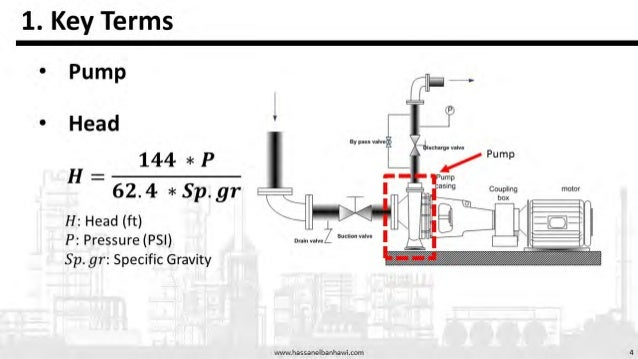 49 Hassan M. ElBanhawi Process Engineer | M.Sc. www.hassanelbanhawi.com • Other Topics ‒ Compressors ‒ Pipeline Sizing ‒ S...
