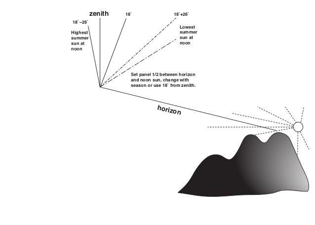zenith   18                      18 +2618 –26                                             LowestHighest                   ...