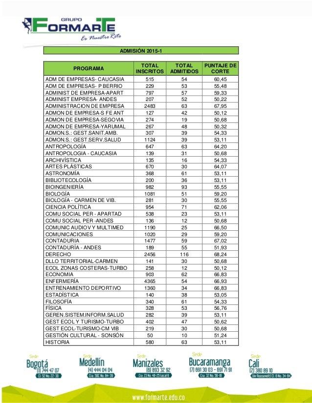 ADMISIÓN 2015-1 PROGRAMA TOTAL INSCRITOS TOTAL ADMITIDOS PUNTAJE DE CORTE ADM DE EMPRESAS- CAUCASIA 515 54 60,45 ADM DE EM...