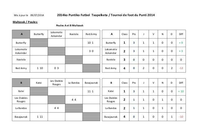 Mis à jour le 2014ko Puntiko Futbol Txapelketa / Tournoi de foot du Punti 2014 Multzoak / Poules: Poules A et B Multzoak 1...