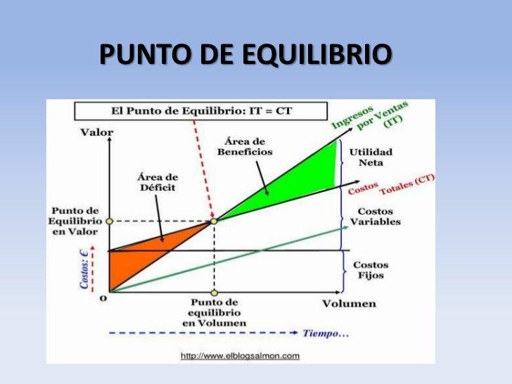 PUNTO DE EQUILIBRIO<br />