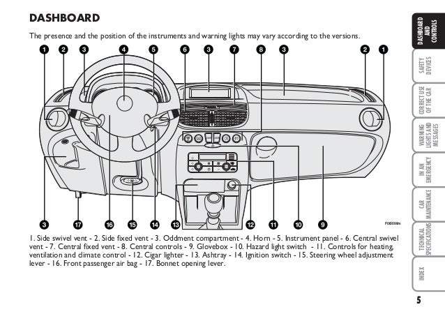 Fiat Punto Airbag Wiring Diagram Somurichcom
