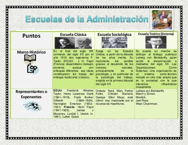 escuela conductista de la administracion pdf