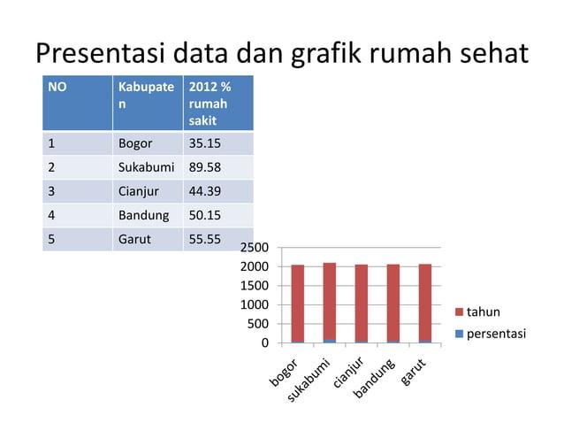 Presentasi data dan grafik rumah sehat NO Kabupate n 2012 % rumah sakit 1 Bogor 35.15 2 Sukabumi 89.58 3 Cianjur 44.39 4 B...