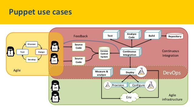 Puppet Camp Paris 2014: Achieving Continuous Delivery and DevOps with…