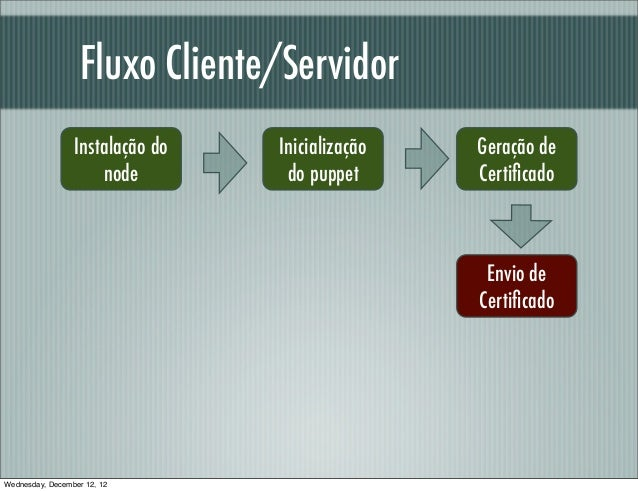 Fluxo Cliente/Servidor                 Instalação do   Inicialização   Geração de                     node         do pupp...