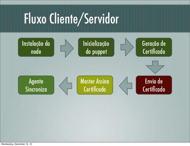Fluxo Cliente/Servidor                 Instalação do    Inicialização   Geração de                     node          do pu...
