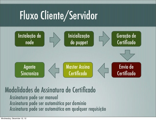 Fluxo Cliente/Servidor                 Instalação do           Inicialização           Geração de                     node...