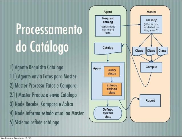 Processamento            do Catálogo       1) Agente Requisita Catálogo       1.1) Agente envia Fatos para Master       2)...
