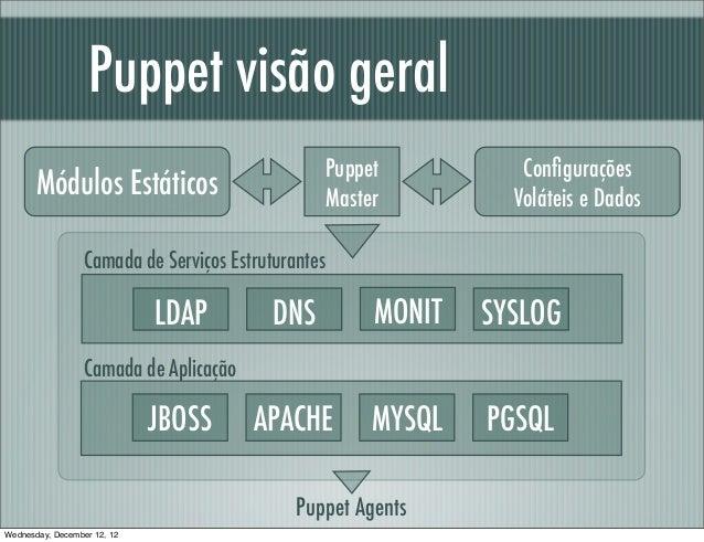 Puppet visão geral                                                 Puppet           Configurações       Módulos Estáticos  ...