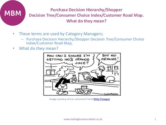 Purchase Decision Hierarchy/Shopper Decision Tree/Consumer Choice Index/Customer Road Map. What do they mean? 1www.makingb...