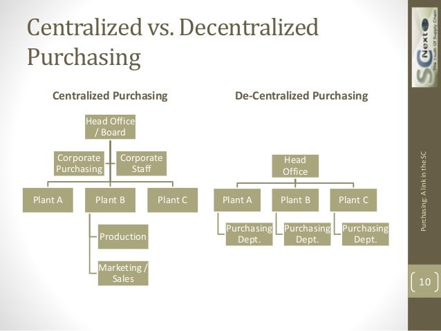 Centralized Vs. Decentralized Organizational Structure