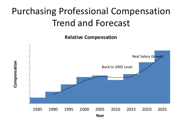 future trends in purchasing Future trends for legal services is an  shifting purchasing patterns can you imagine a future where you would be happy to buy your legal services.