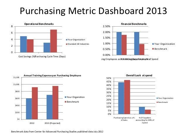 Purchasing Metrics Dashboard Bill Kohnen