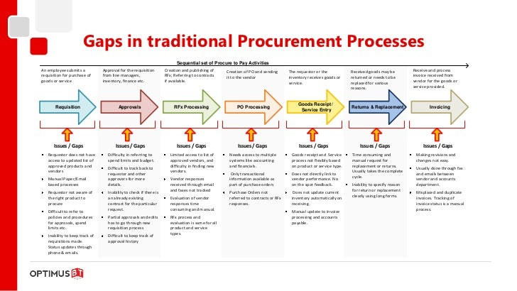 Purchasing Procurement Vendor Contract And Rfp Process