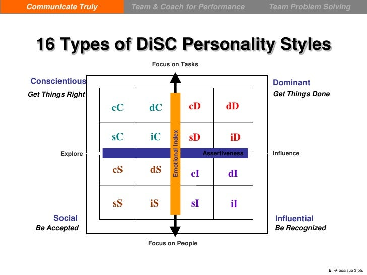 DiSC in a Nutshell - Quick View Slide 3