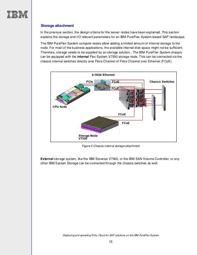 Ibm Pureflex Solution For Sap Business Suite Power Aix