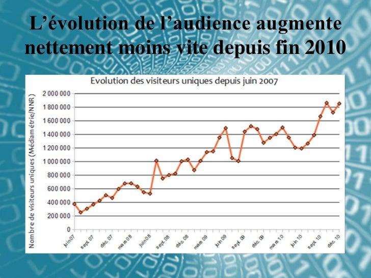 L'évolution de l'audience augmentenettement moins vite depuis fin 2010