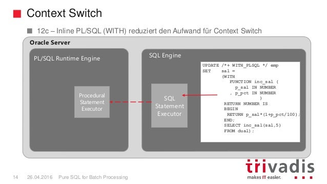 Context Switch Pure SQL for Batch Processing14 26.04.2016 Procedural Statement Executor SQL Statement Executor PL/SQL Runt...