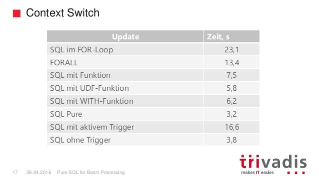 Context Switch Pure SQL for Batch Processing17 26.04.2016 Update Zeit, s SQL im FOR-Loop 23,1 FORALL 13,4 SQL mit Funktion...