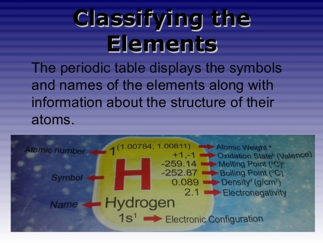 Puresubstance periodic table displays the symbols and names of the elements along with information about the structure of their atoms 8 urtaz Images