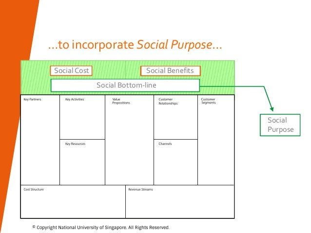 the goals and purpose of the change model The social change model of leadership development  the model has two primary goals:  vision and participate actively in articulating the purpose and goals of.