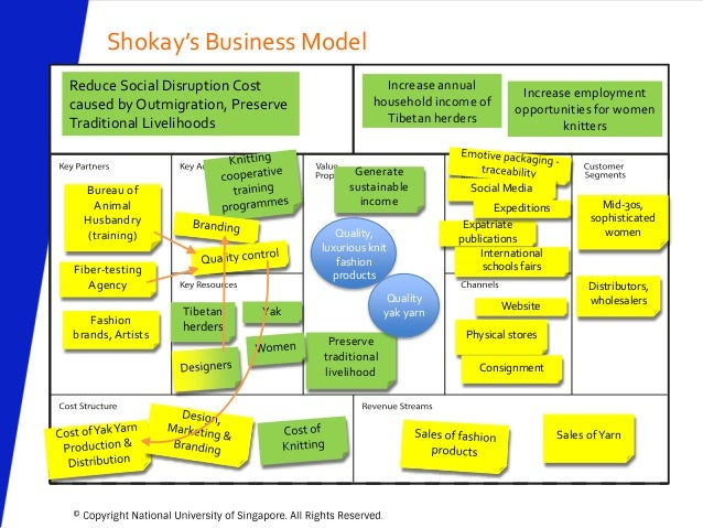 Purpose Driven Approach To Business Model Design Version 2 5 May 2