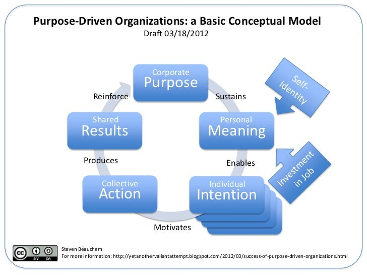 Purpose-Driven Organizations: a Basic Conceptual Model                                       Draft 03/18/2012             ...