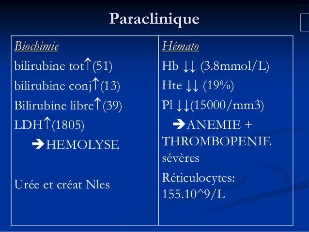 Paraclinique Biochimie bilirubine tot(51) bilirubine conj(13) Bilirubine libre(39) LDH(1805) HEMOLYSE Urée et créat N...