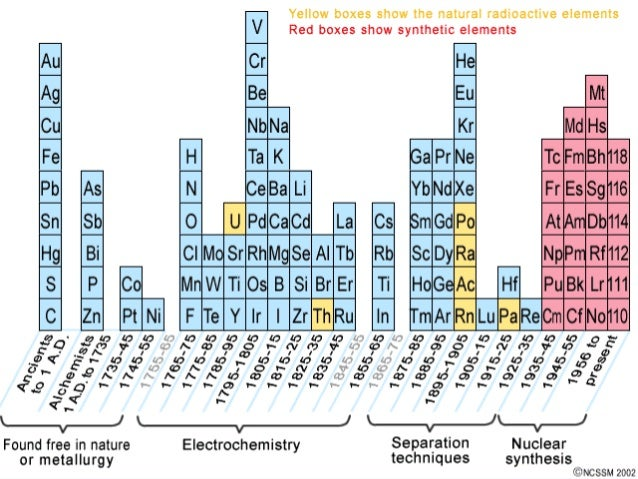 Purshottam sharmas periodic table ppt urtaz Images