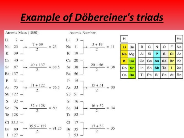 example of dbereiners triads 4 john alexander reina newlands newlands was the first person to devise a periodic table of elements arranged in