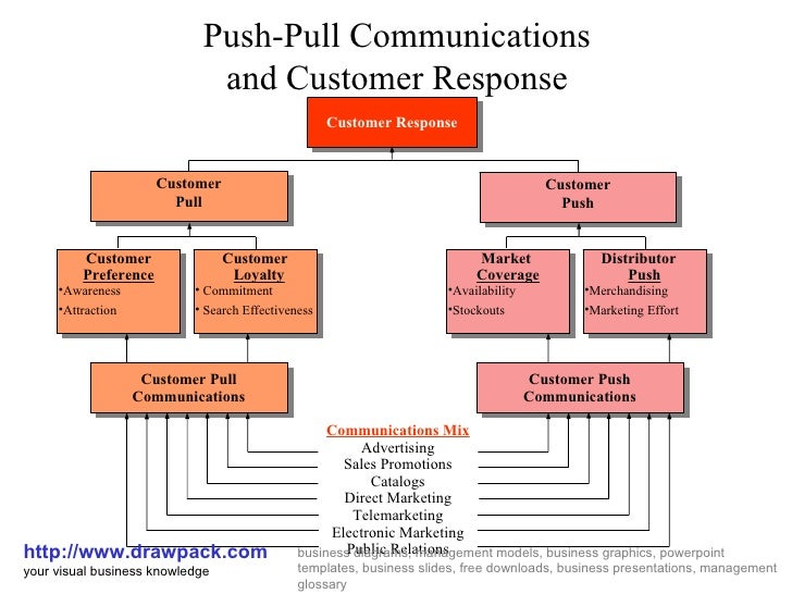 Push pull communication business diagram