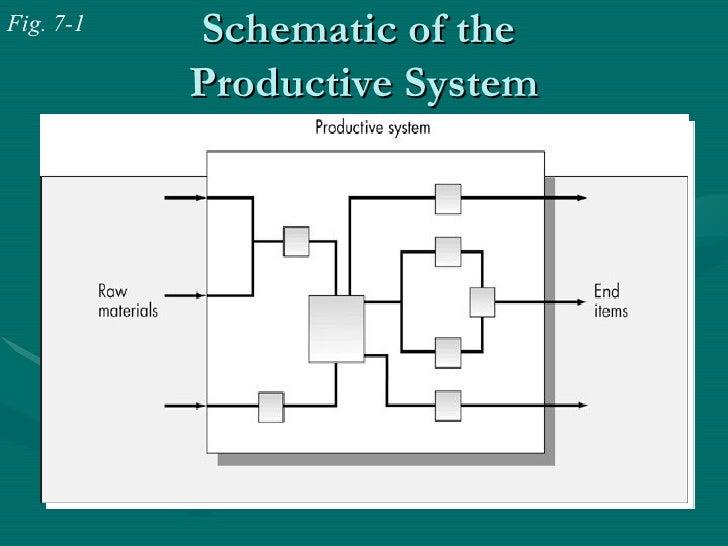 Production system ppt presentation.