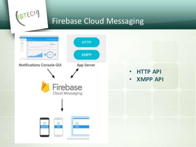 FCM HTTP API • @ https://gcm-http.googleapis.com/gcm/send • syncronous • supports multiple recipients and topics • no deli...