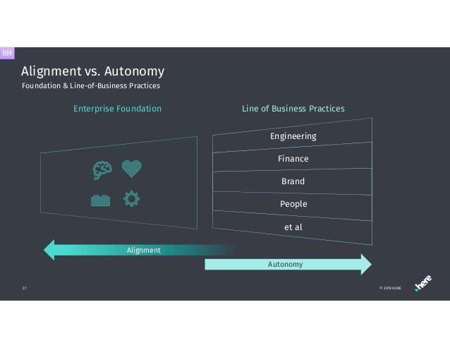 Alignment vs. Autonomy 27 Foundation & Line-of-Business Practices Line of Business Practices Alignment Autonomy Enterprise...