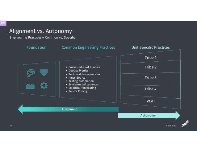 Alignment vs. Autonomy 28 Engineering Practices – Common vs. Specific Unit Specific Practices Alignment Autonomy Foundatio...