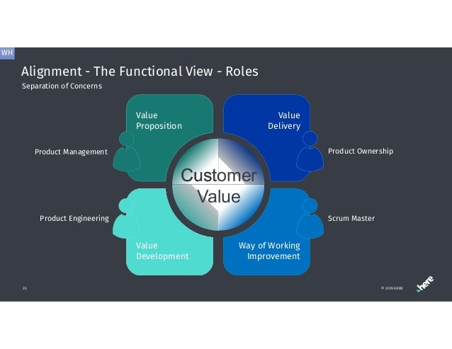 Alignment - The Functional View - Roles 35 Separation of Concerns Customer Value Value Proposition Product Management Valu...